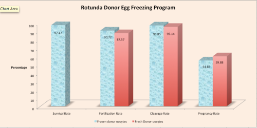 Rotunda Egg Freezing Program